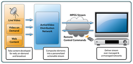 How ActiveVideo Distribution Network works