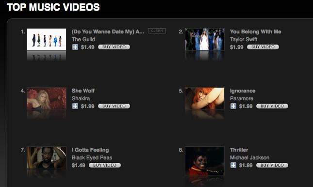 Top Music Videos on iTunes - Avatar