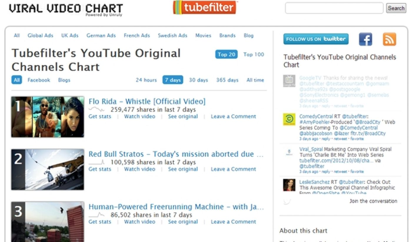 Introducing the YouTube Original Channels Viral Video Chart