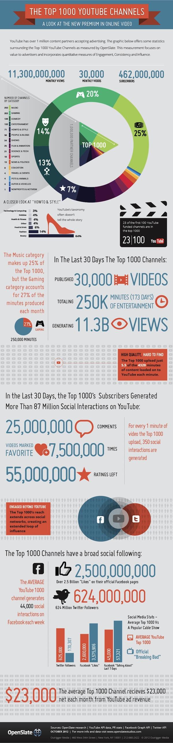 Infografika: Top 1000 YouTube kanálů