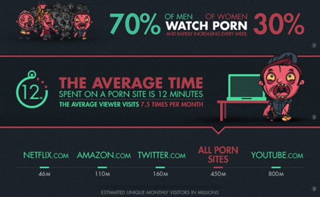 porn-infographic