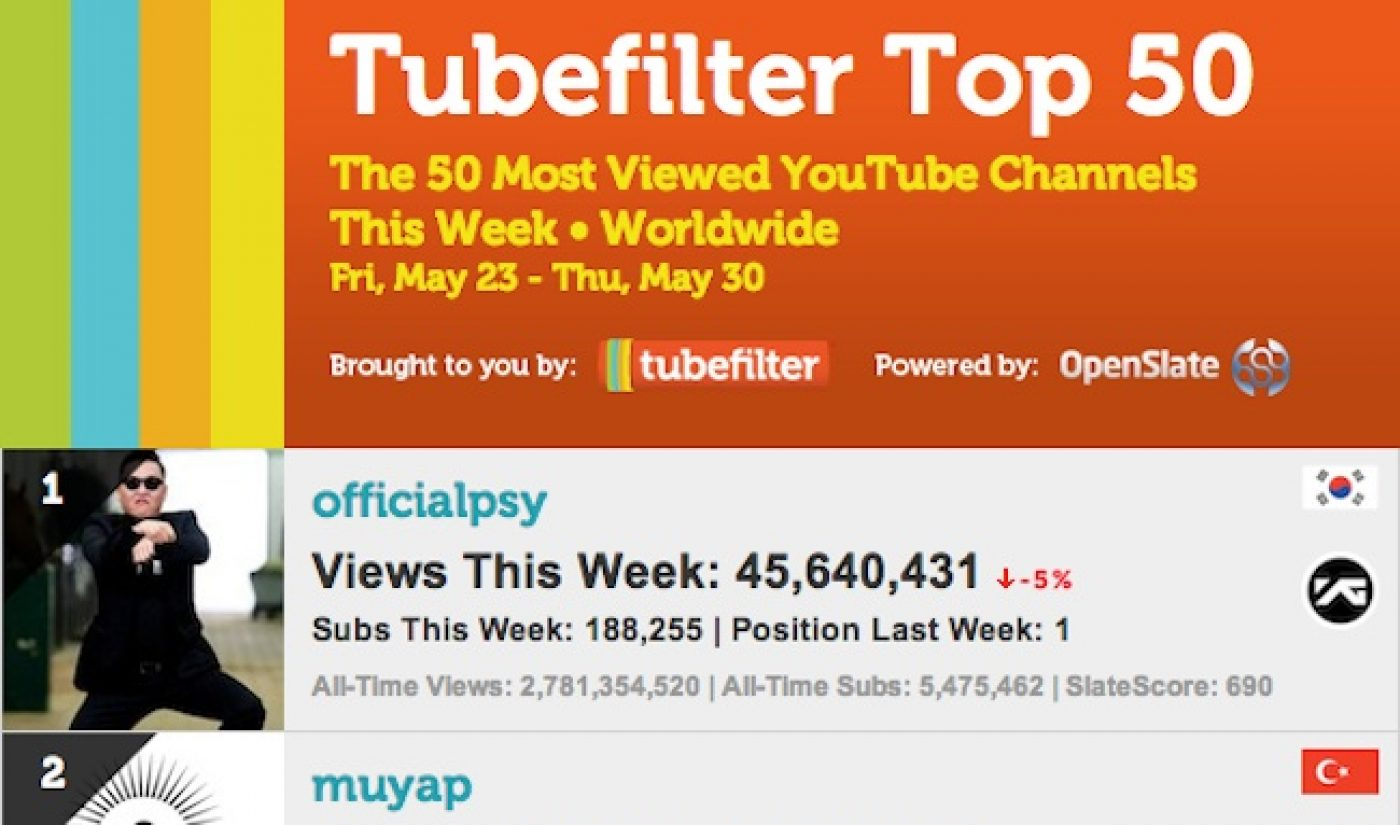 Introducing Tubefilter Charts, Top 50 Most Viewed YouTube Channels This Week