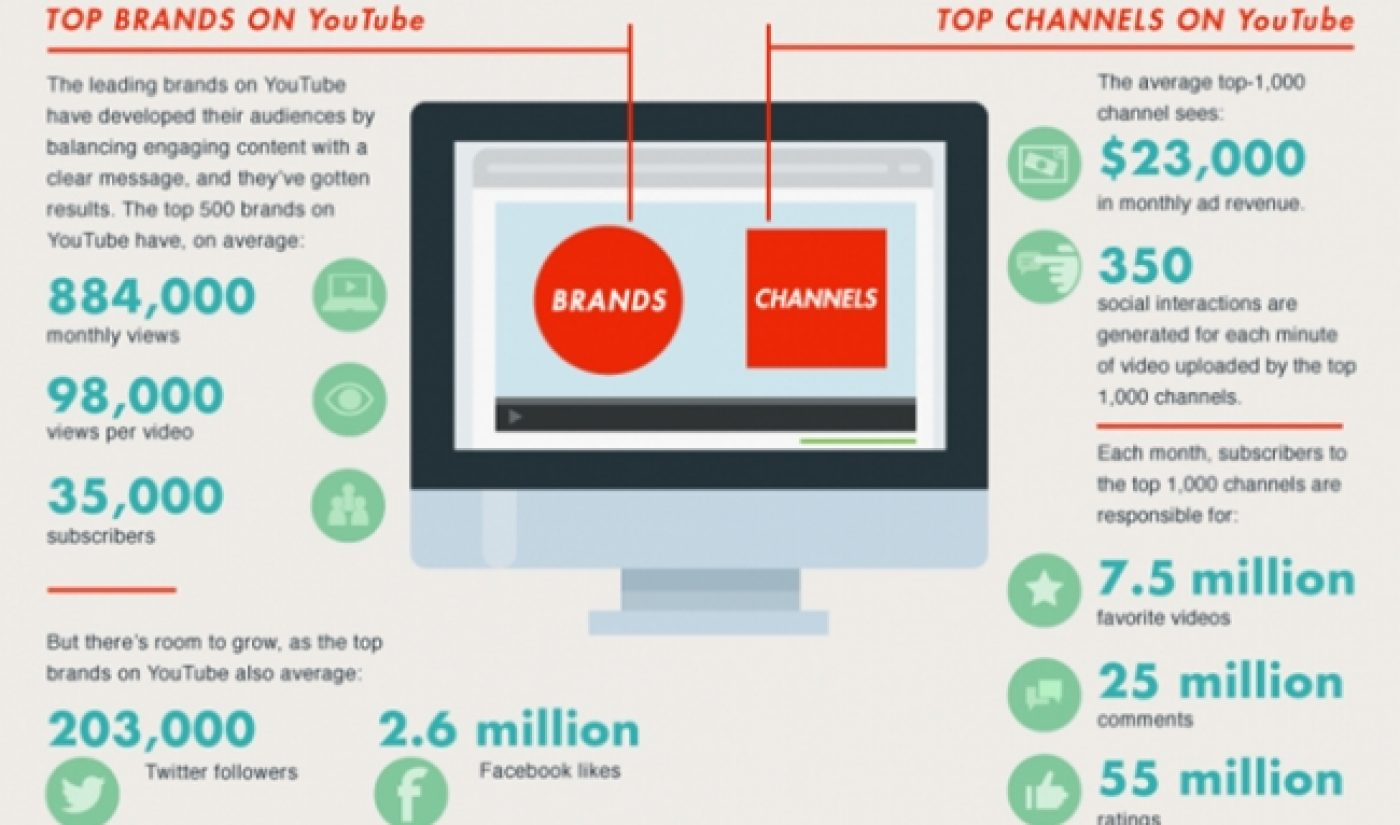 Top 1000 YouTube Channels Average $23,000 Monthly Ad Revenue