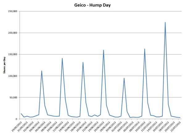 Geico Happy Hump Day Images Who knew friends and coworkers