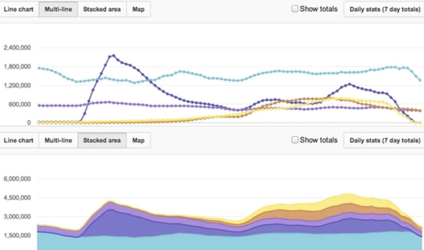 Creators Can Now Compare Videos Via YouTube Analytics