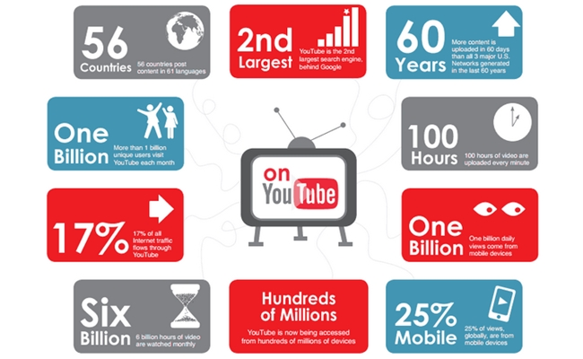 Top 100 Global Brands Post An Average Of 78 YouTube Videos Per Month