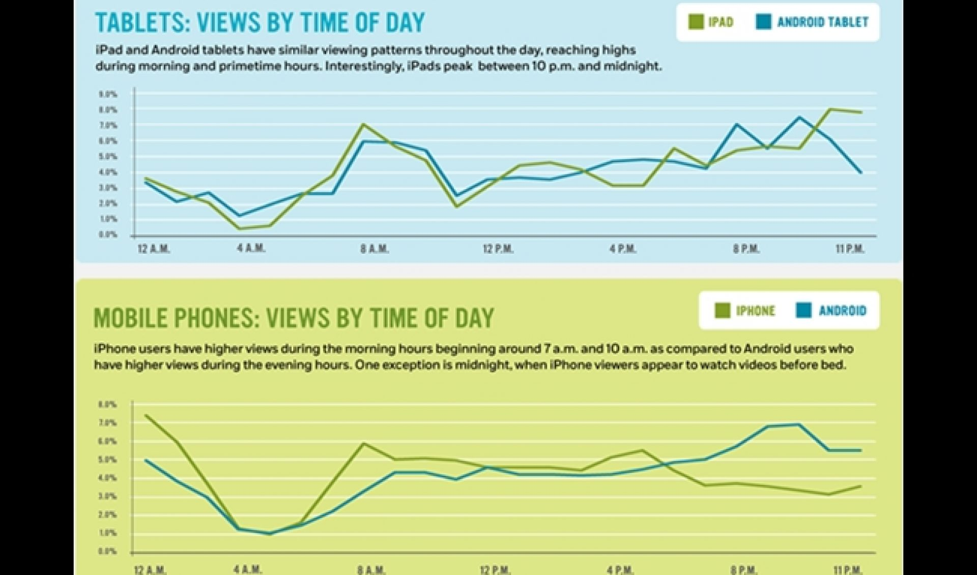 25.7% of Tablet Pre-Roll Ad Views Come During Primetime