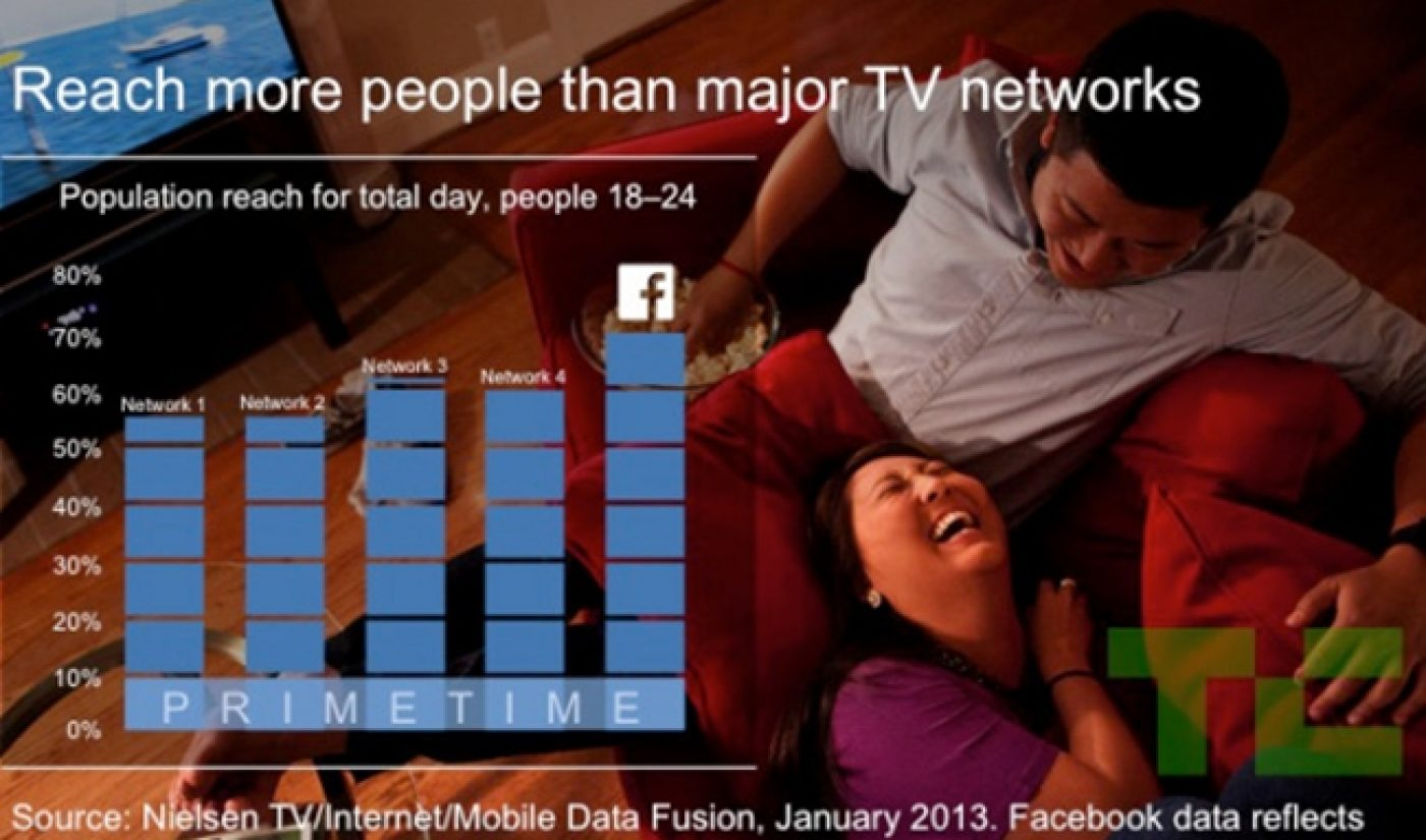 Facebook Plans To Conquer TV And YouTube With Massive Video Push
