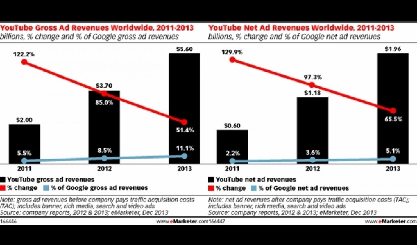 Advertisers Expected To Spend $5.6 Billion On YouTube In 2013