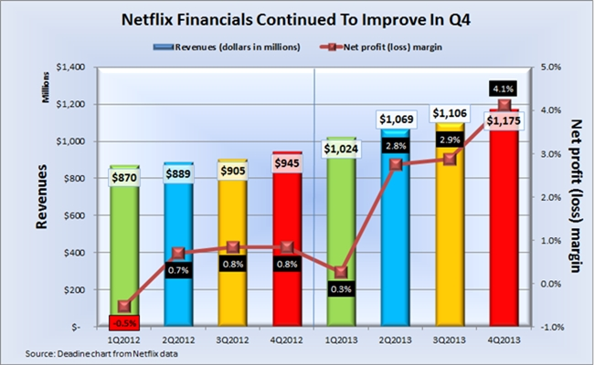 netflix-q4-2013-chart