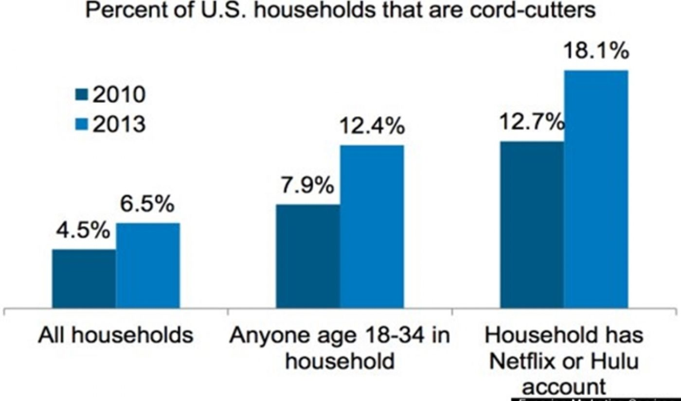18% Of Netflix And Hulu Users Are Cord-Cutters, But Cable Still Rules