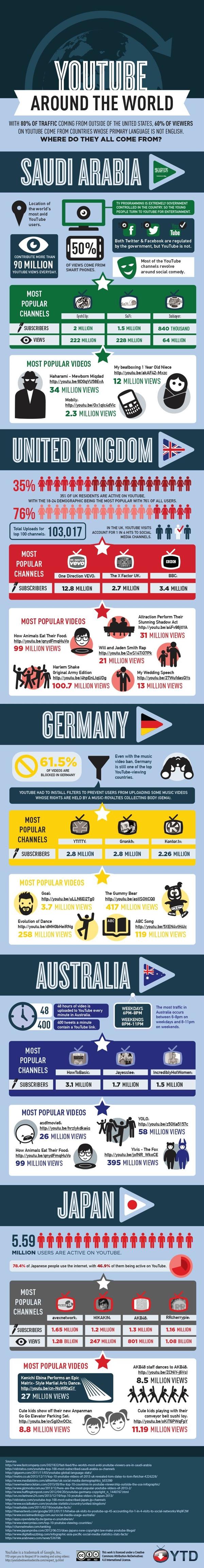 infographic-youtube-around-the-world