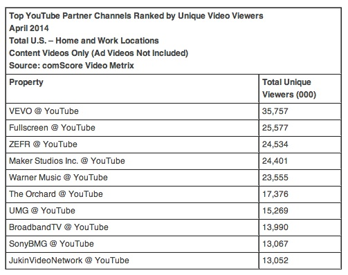 jukin-video-us-online-video-rankings