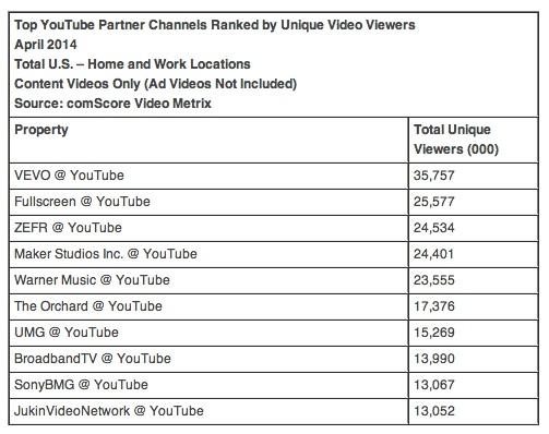 jukin-video-us-online-video-rankings