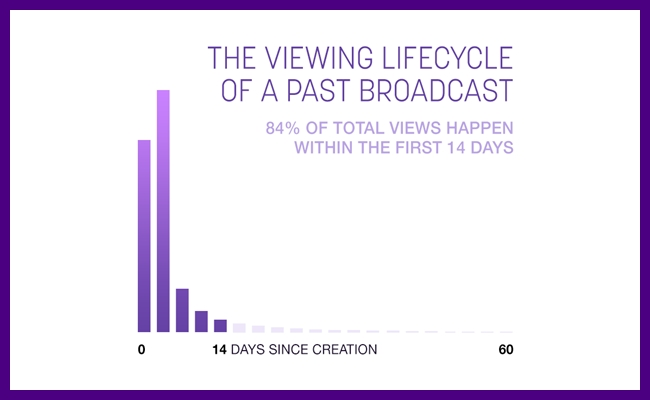 twitch-viewing-lifecycle