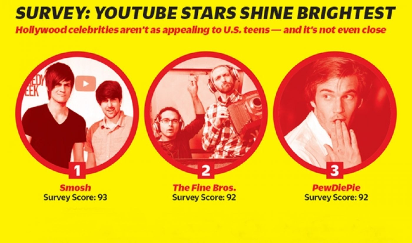 Survey: For Teens, YouTubers More Popular Than Traditional Media Stars