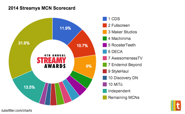 Streamys MCN Scorecard: CDS, Fullscreen, And Maker Studios Lead Nominations [ANALYSIS]