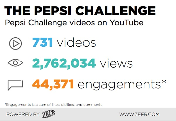 Coke-Vs-Pepsi-ZEFR-Branded-Video-Content-1