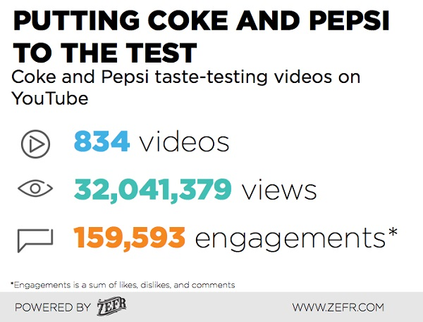 Coke-Vs-Pepsi-ZEFR-Branded-Video-Content-2