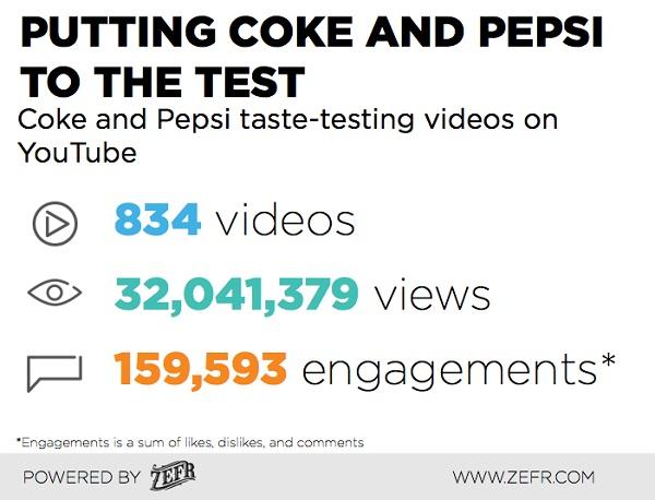 Coke-Vs-Pepsi-ZEFR-Branded-Video-Content-2