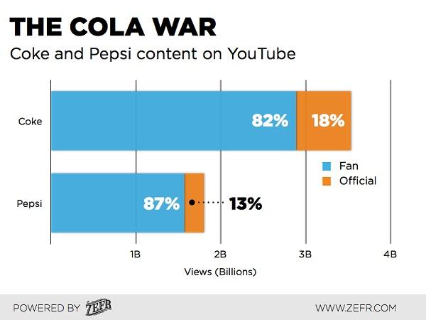 Coke-Vs-Pepsi-ZEFR-Branded-Video-Content-3