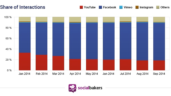 Socialbakers-Report-Share-Interactions