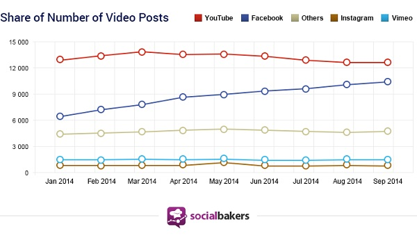 Socialbakers-Report-Share-Video-Posts