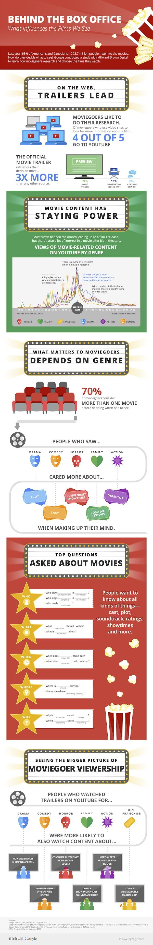 TWG_FilmGenre_Infographic_Round5_101514-lower