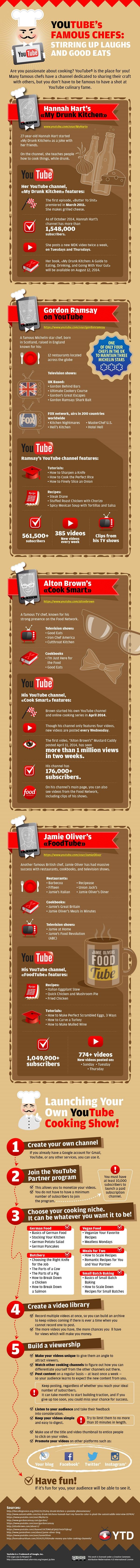 YouTube-Chefs-Cooking-Channel-smaller