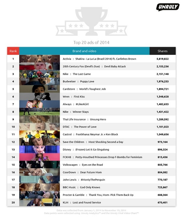 Unruly-2014-Top-20-Global-Social-Video-Ad-Shares-Chart
