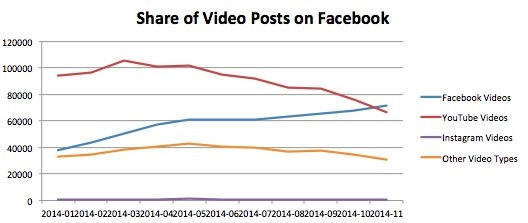 Facebook-Videos-YouTube-Shares-2