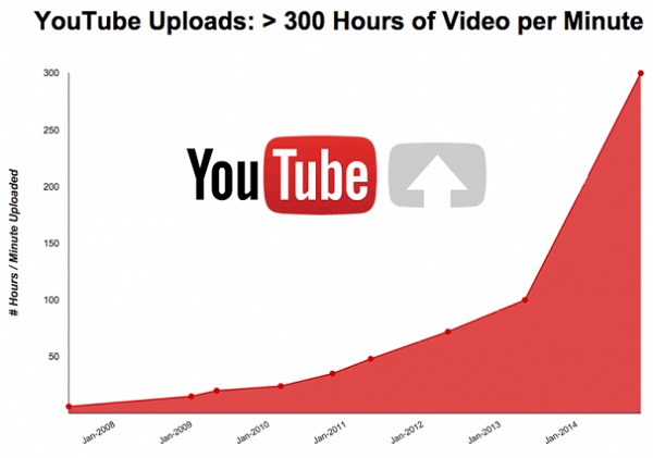 YouTube-300-Hours-Per-Minute-2