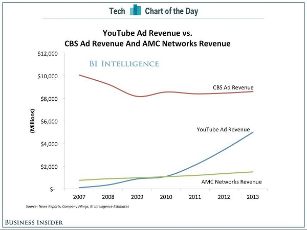 YouTube-CBS-AMC-Ad-Revenue-2