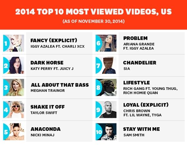vevo-top-10-2014