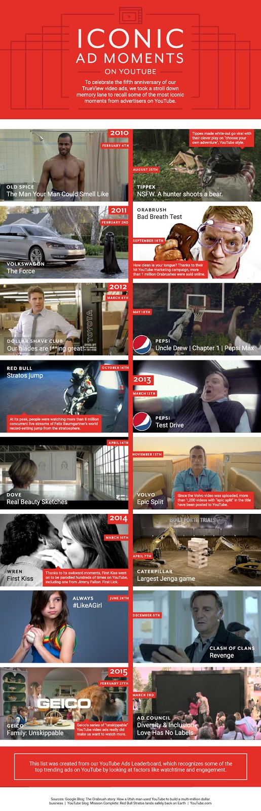 YouTube-TrueView-Ads-Anniversary-Ad-Moments