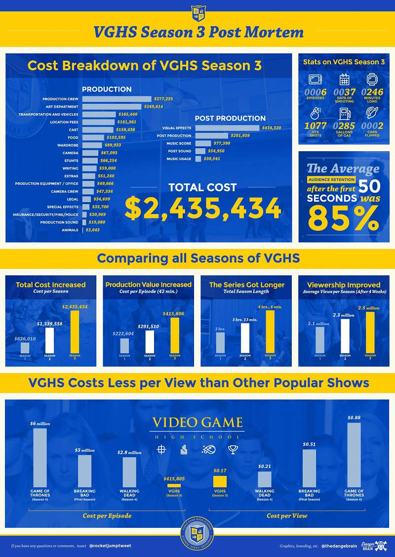 VGHS-Season-3-Production-Costs-2