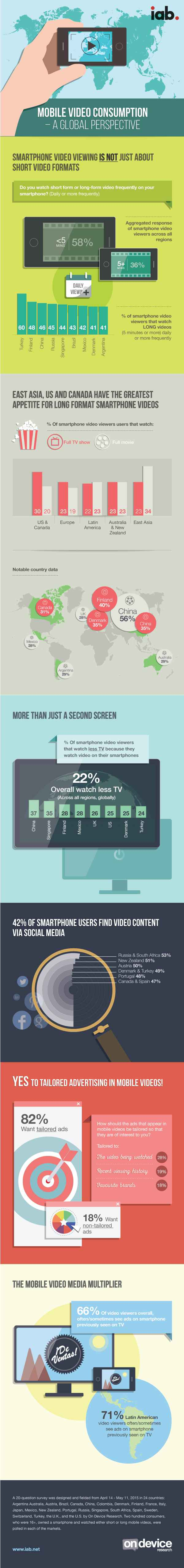 IAB-Global-Mobile-Video-Usage-2015-Infographic