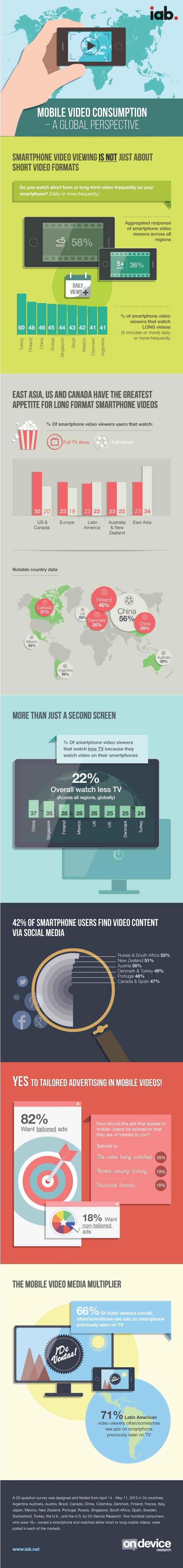 IAB-Global-Mobile-Video-Usage-2015-Infographic