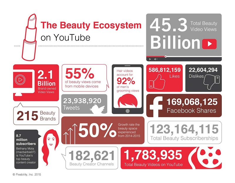 Beauty industry worth 2015