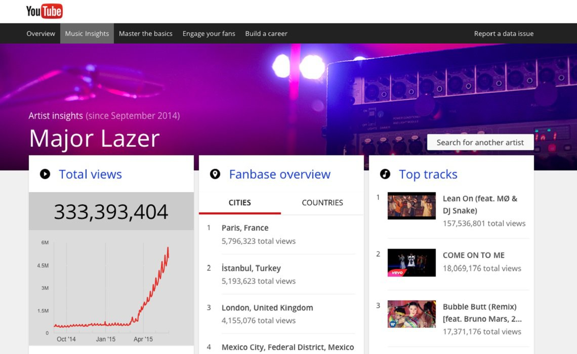 YouTube-for-Artists-Music-Insights-Tool