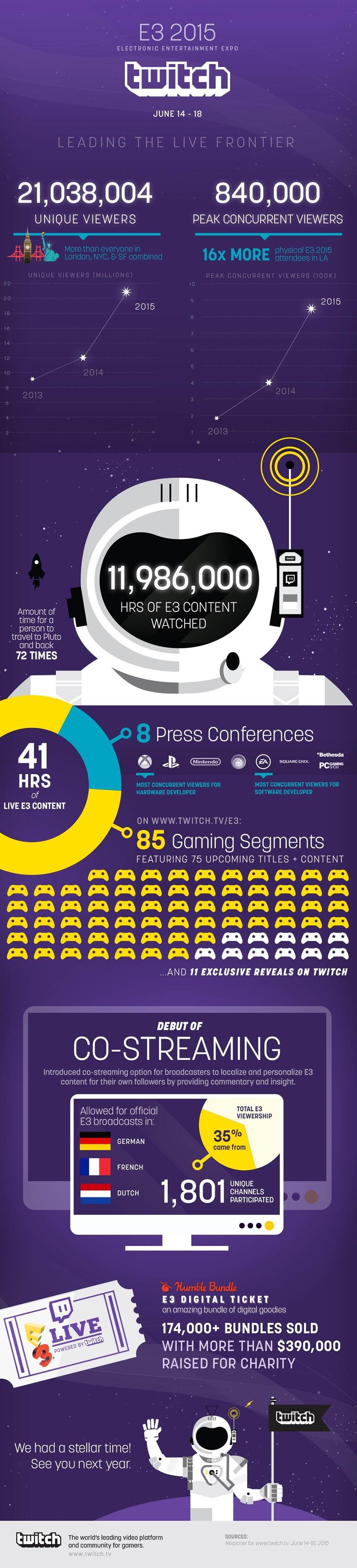 twitch-e3-infographic