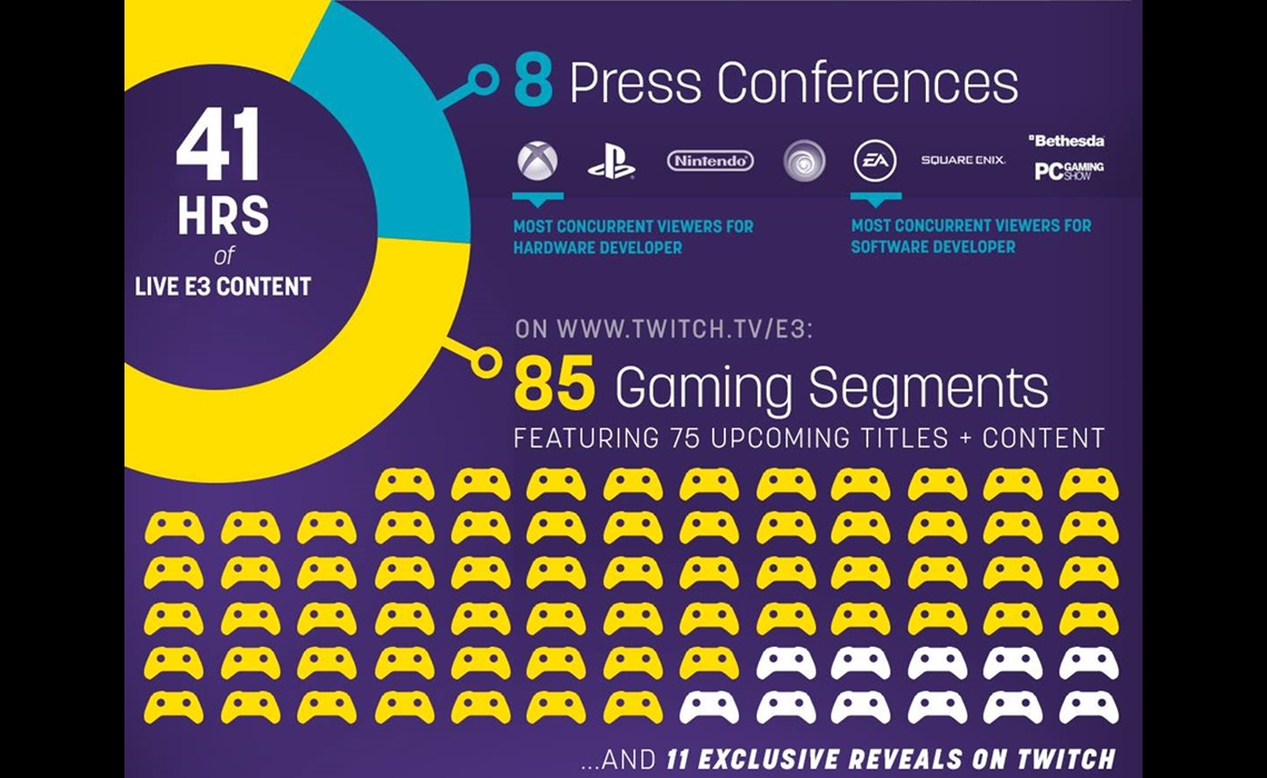 twitch-e3-infographic