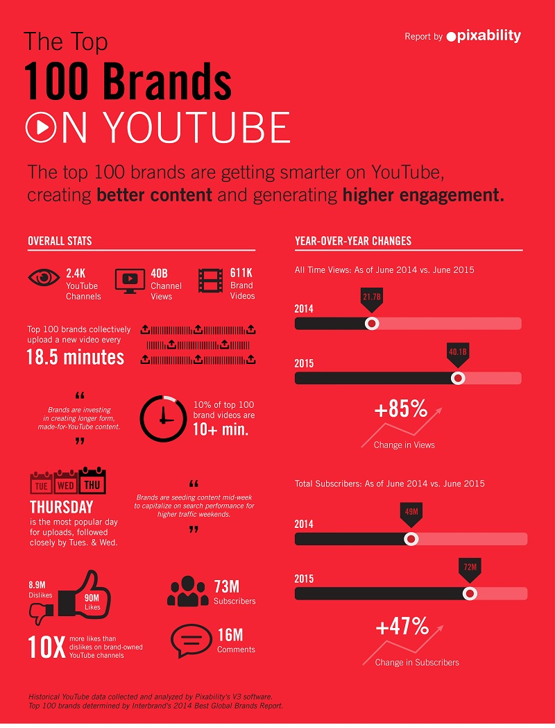 Youtube Best Makeup Tutorial: Branded Content On YouTube Sees 85% Increase In Viewership