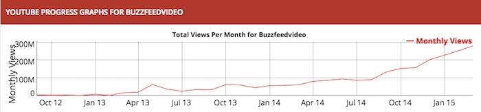 buzzfeed-Social-blade-graph