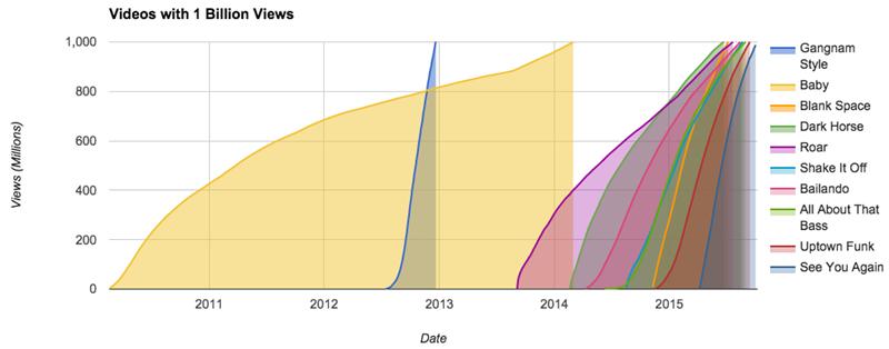 billion-views-amount