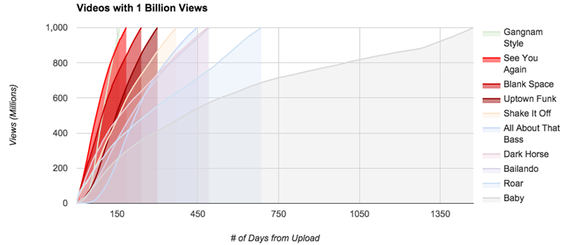 billion-views-rate