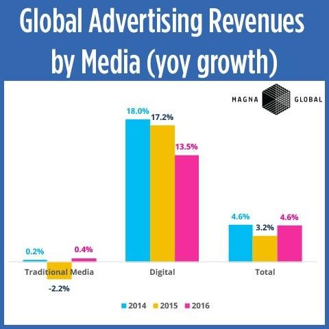 Digital-Ad-Spend-TV-2016-Magna-Global-2