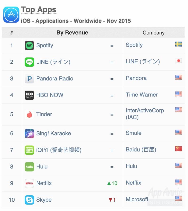 Facebook-YouTube-Nielsen-Top-Apps-2015-3