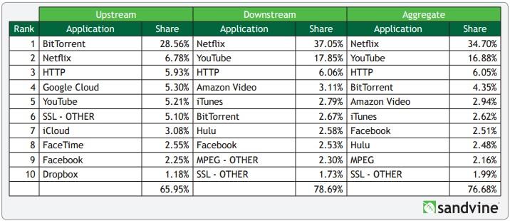 Sandvine-Netflix-YouTube-Downstream-Internet-Traffic-2015-2