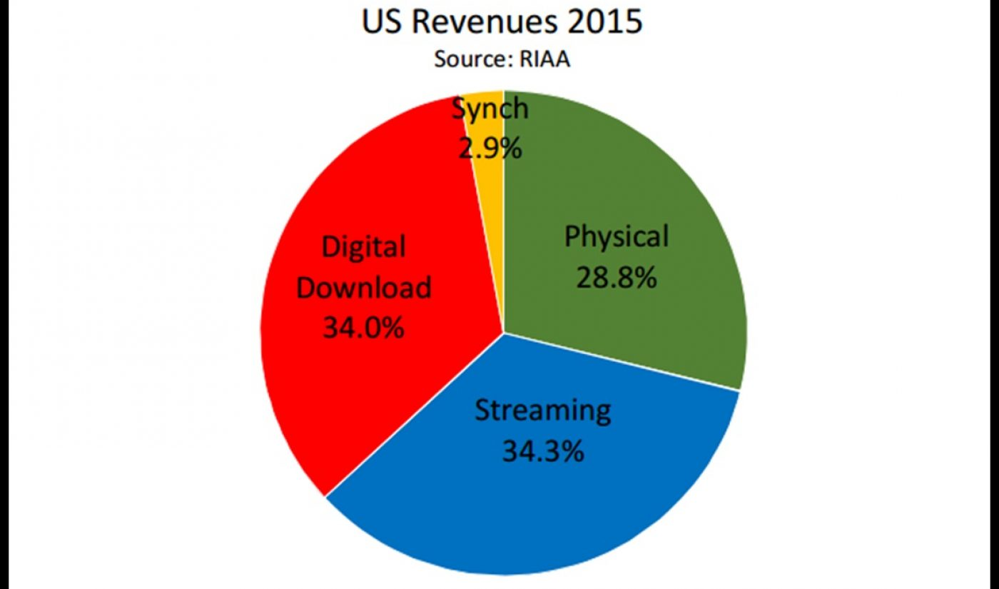 Music Industry's Streaming Revenue Eclipses Download Revenue, But Celebration Is Muted